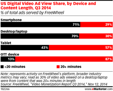 Graph showing US digital video ad view share, by device and content length
