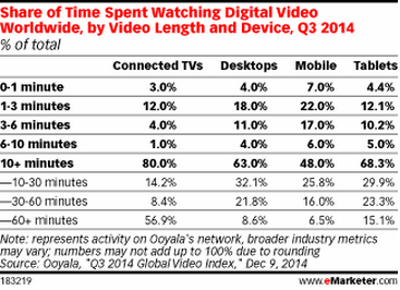 Graph showing the share of time spent watching digital video worldwide, by video length and device